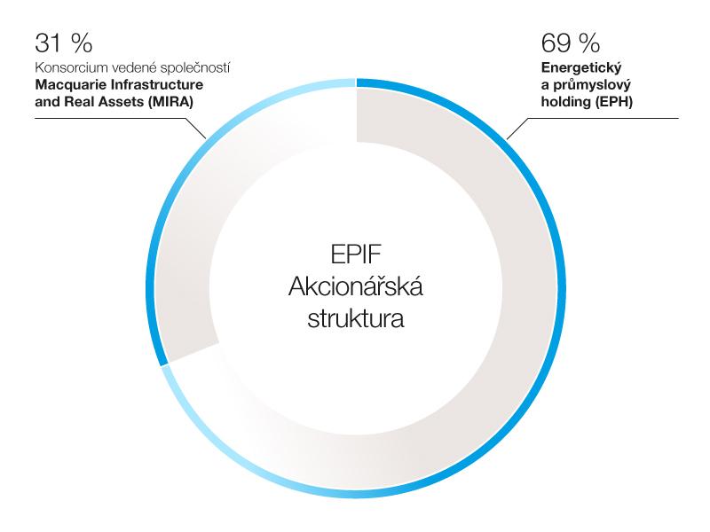 graf_shareholder_structure_EPIF_20170228_cz